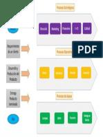 Mapa de proceso 1