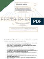 Actividad 1- Derecho Procesal Penal II