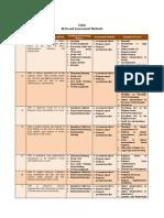(Appendix 4.2.2) ELOs and Assessment Methods.pdf
