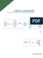 LINEA DEL TIEMPO DE LA ADMINISTRACION