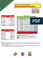 Resultados da 9ª Jornada do Campeonato Distrital da AF Setúbal em Futebol