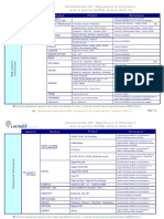 S500-Compatibilites_Energie.pdf