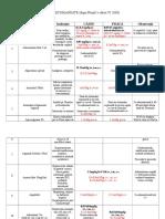 DOZE RECOMANDATE(tabel).doc