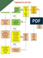 Sample Employment Process Flowchart
