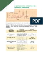 Espirograma que muestra los volúmenes y las capacidades pulmonares