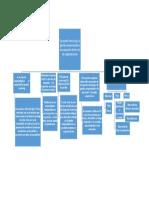 Mapa Conceptual Corporate
