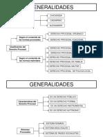 GENERALIDADES DEL DERECHO PROCESAL