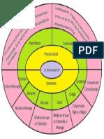 la comunicacion, circulo concentrico