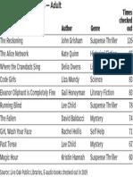 2019 Top E-Book Titles — Adult