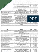 混凝土拌合站认证清单List of Accredited Concrete BP