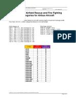 Airbus_ICAO_FAA_ARFFcat-May12-ADJI