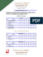 Torneo Univalle - 2010-II Noviembre - Cuadrangular Fase 3
