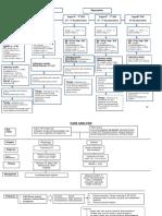 Diagram Analisis