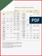 Gas_Density_Gas Molecular Weight_Table