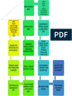 Diagrama-para-la-fabricación-de-ungüento