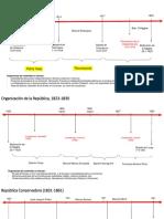 Líneas de tiempo Historia de Chile desde la Independencia