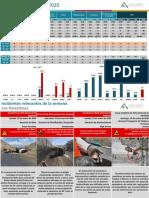 Reporte de gestión SSO del 13 al 19 de enero del 2020