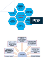 Advantage of Assessment in Affective and cognitive domain