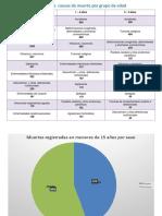 Principales-causas-de-muerte-por-grupo-de-edad.pptx