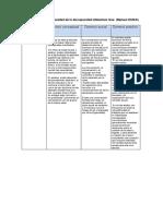 Tabla Escala de Gravedad Leve DSM 5