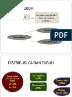 CAIRAN_TUBUH