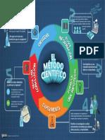 Infografía Método Científico