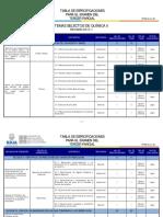 TABLA DE ESPECIFICACIONES TSQ II