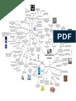 Mapa mental proceso filosófico