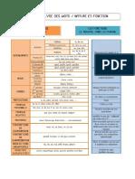 Analyse des Mots - Nature et Fonction.rtf