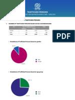 CTU statistics 2010.June2010 (28072010)