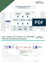 6.3   Describir el Mapa de Proceso de Acuerdo al Servicio (1)