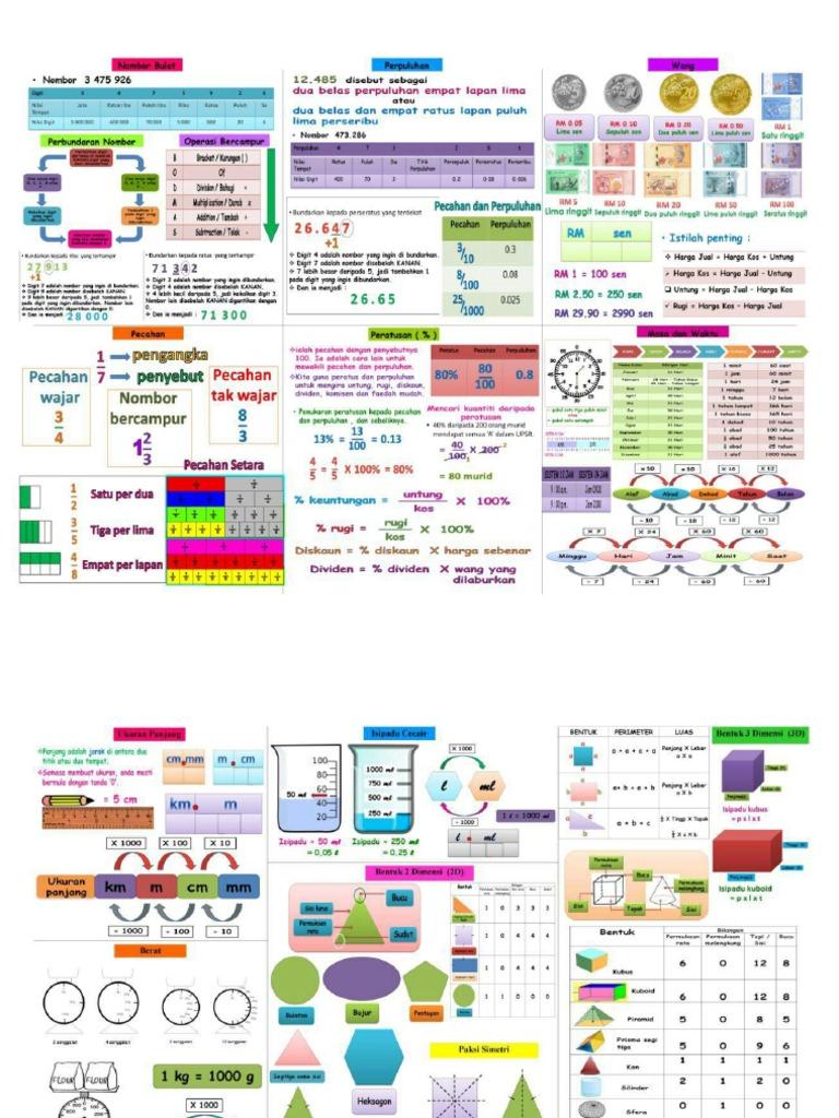 Nota Padat Matematik Tahun 6 Upsr Pdf