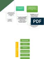 Mapa mental metodo cientifico.docx