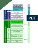 tabla alineación PSD-PEI-Objetivos de Gestión ultima