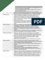 U1.Act2. Tabla. Tipos de auditoria y sus Caracteristicas