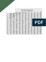 جدول أقطار وأوزان ومساحة مقطع حديد التسليح