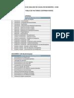 Tablas de Factores Contribuyentes ICAM