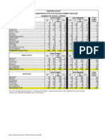 Subdivision Data Summary by School District