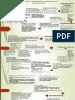 Linea del tiempo Historiografía siglo XX