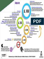 linea del tiempo inmunonutricion.pdf