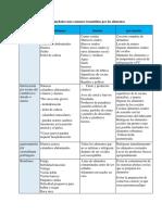 Enfermedades mas comunes trasmitidas por los alimentos.pdf