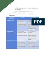 principales formas de organización empresarial.docx