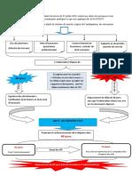 Schema recapitulatif des IM.pdf