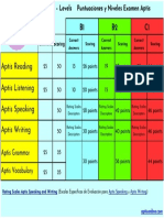 Puntuaciones-y-Niveles-Examen-Aptis-Resumen