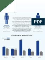 En 2030 el cáncer podría llegar a afectar a 132.000 colombianos