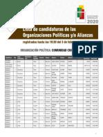 Lista de candidatos de Comunidad Ciudadana.