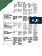 Entrepreneurship12_PresentationRubric.doc