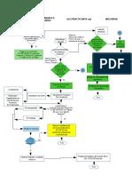 Diagrama PNC
