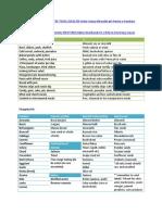 lista de cumparaturi alimente alcaline
