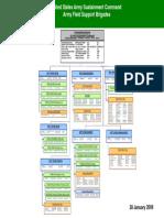 AFSB Org Chart (28 Jan 09)